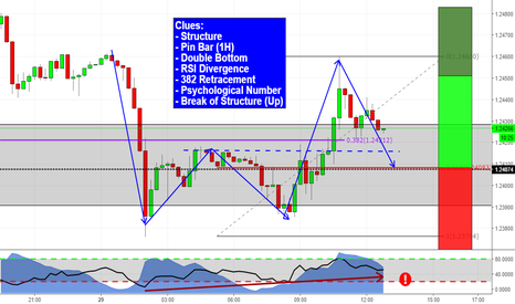 GBPUSD: Sterlin sets up for a relief rally!!