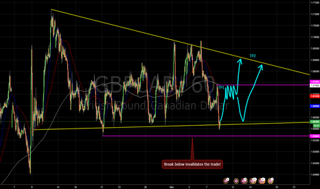 GBPCAD: Hourly chart looks to be holding.....