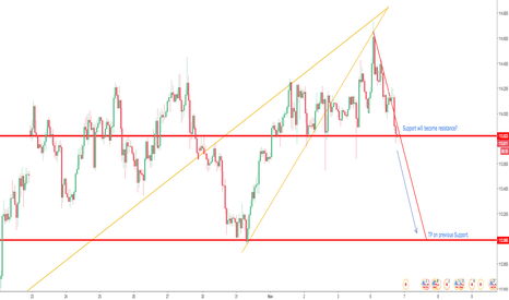 USDJPY: Drop from the Top :)