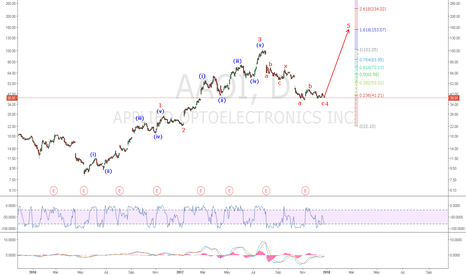 AAOI: AAOI: A rather deep wave 4 correction of 0.764 appears finished.