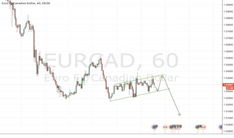 EURCAD: Short Break out on EURCAD