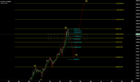 BTCUSD: BTCUSD - Wave 4 correction (Wave 5 to 70K!)