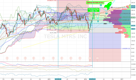 TSLA: I would get in TSLA now Hot and Long