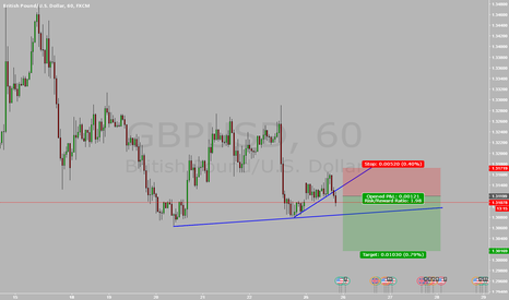 GBPUSD: GBPUSD SELL SET UP