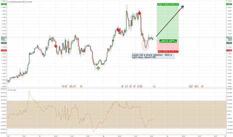 USDCAD: Long on Tight Rejection