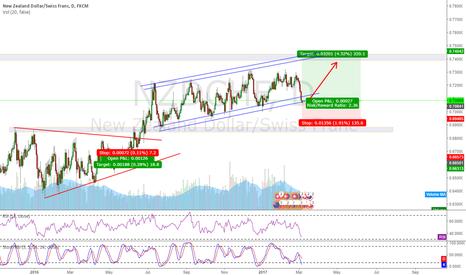 NZDCHF: NZDCHF Trend continuation