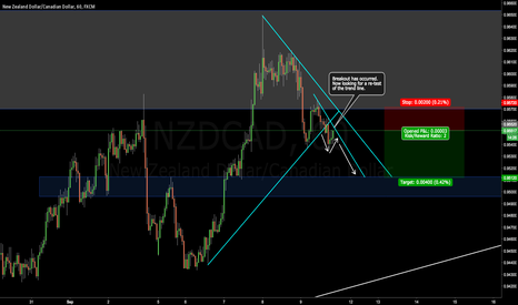 NZDCAD: NZDCAD - Short Term Sell - 40 Pips