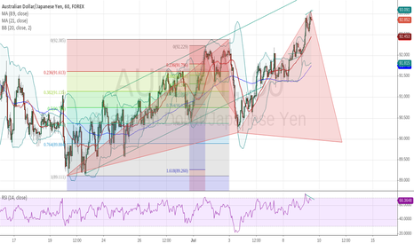 AUDJPY: aud/jpy bearish divergence with Cypher pattern
