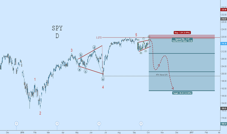 SPY: SPY: Recent Indecision May Lead to Vicious Drop