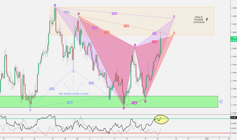 EURUSD: EUR/USD - Gartley o Bat? Area d'inversione raggiunta! 📉