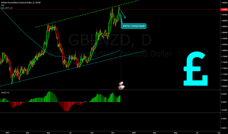 GBPNZD: GBPNZD short opportunity!