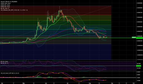 SCBTC: $SC $BTC  Will this eventually be the end of SC's negatives?
