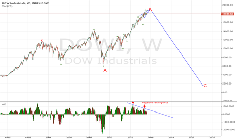DJI: Dow nearing top...maybe in Sept/Oct 2015