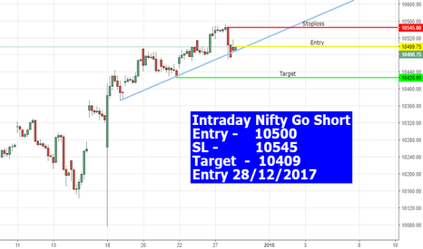 NIFTY: Intraday #Nifty #nifty50 GO SHort