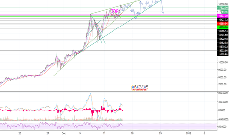 BTCUSD: BTC - Looking like ascending wedge.
