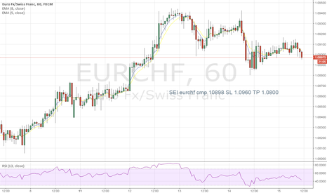 EURCHF: sell