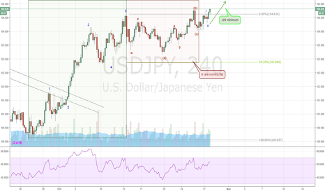 USDJPY: USD/JPY Final attempt