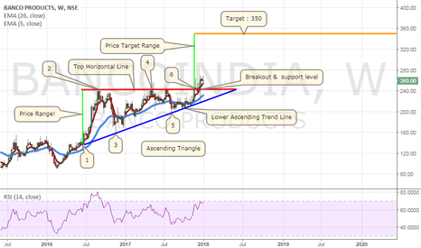 BANCOINDIA: Banco Products (India) Ltd! Ascending Triangle Chart Pattern!