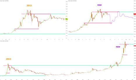 BTCUSD: Bitcoin 2013 bubble fractal in play