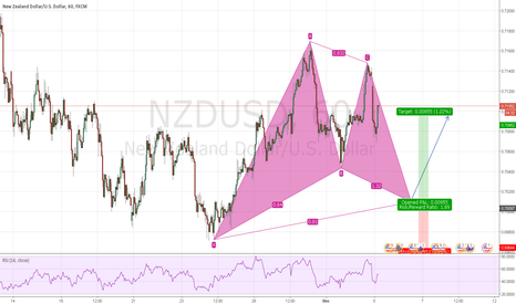 NZDUSD: NZDUSD: Bullish Gartley