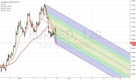 EURUSD: EUR/USD bearish chop for now.