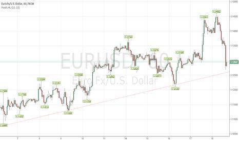 EURUSD: Fade the bounce!