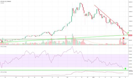 BTCUSD: BTC High Volatility Correction