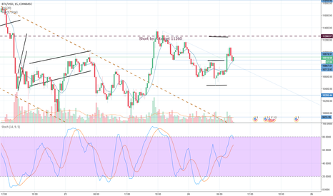BTCUSD: Which direction will Bitcoin take?