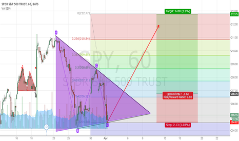 SPY: SPY Bullish Triangle