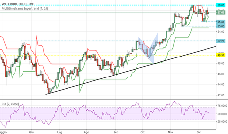 USOIL: Petrolio, i 60$ sembrano un target ostico