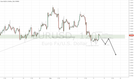 EURUSD: EUR/USD SHORT after break of support