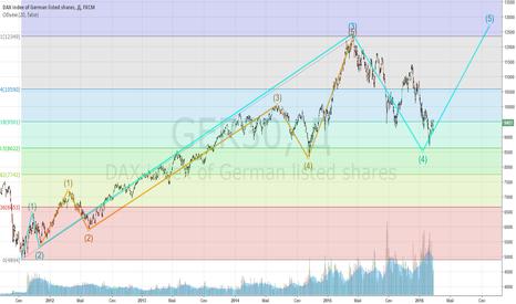 GER30: Укороченная 5ая волна по $DAX - 100% (12000) - часть 2