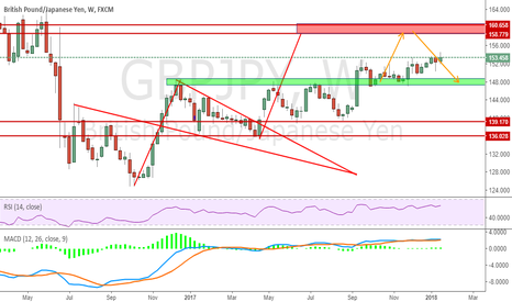 GBPJPY: Remind of GBPJPY