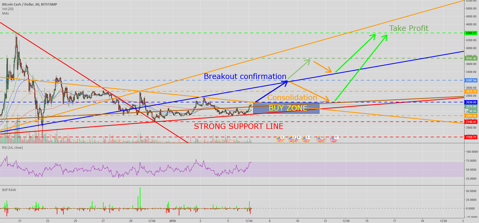 BCH ready to move