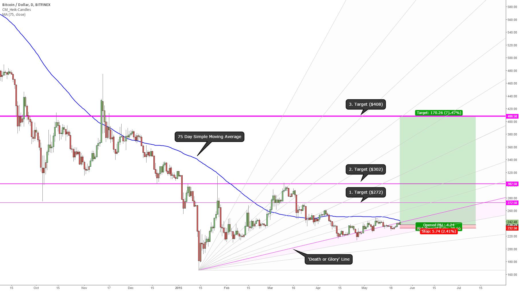 Bitcoin bulls start to win. Here is the maximum bull case for Q2