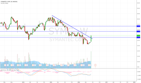 SYMC: Breaking multiyear downtrend line