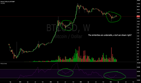 BTCUSD: A Simple Bull's Dream.