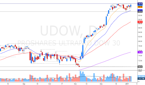 UDOW: director index Dow Jones Still Bullish with breakout pattern