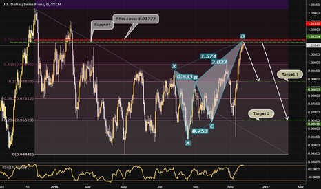 USDCHF: USDCHF, D; BREAKING DOWN BY MULTIPLE CONDITIONS