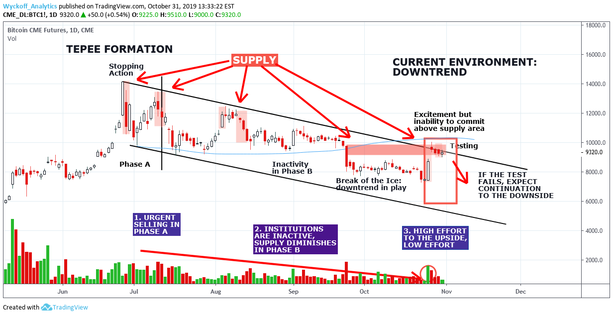 Bitcoin Downtrend In Play For Cme Btc1 By Wyckoff Analytics