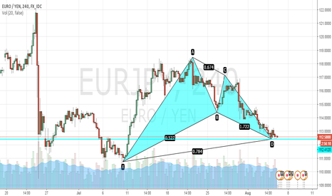 EURJPY: EURJPY Bullish Gartley Pattern Complete. TAYOR!