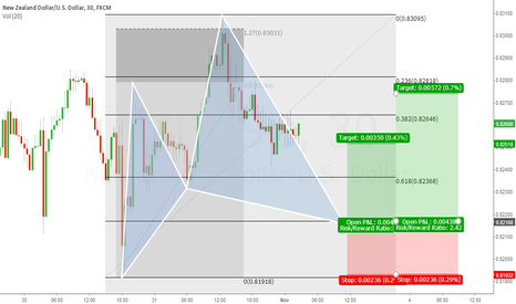 NZDUSD: Cypher Pattern forming at NZD/USD M30