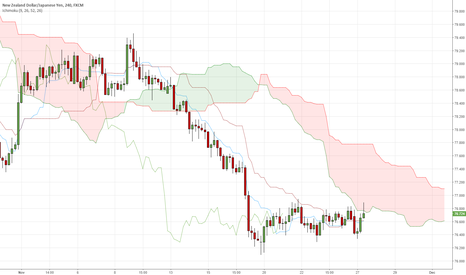 NZDJPY: NZDJPY - possibility to open short position