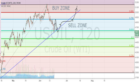 USOIL: OIL STRUGGLING BUT PROBABLE UPTREND?