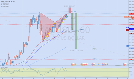 XAUUSD: XAUUSD '222' Gartley bearish | RSI Divergence