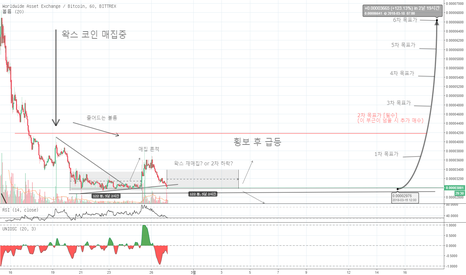 WAXBTC: 업비트 상장 '왁스' 코인 재매집 or 추가 하락?