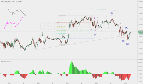 USDCHF: USDCHF corrected count (pun intended)
