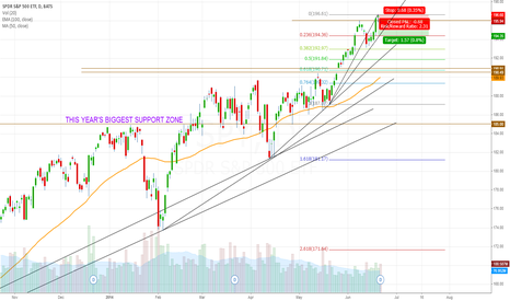 SPY: S&P projection for now