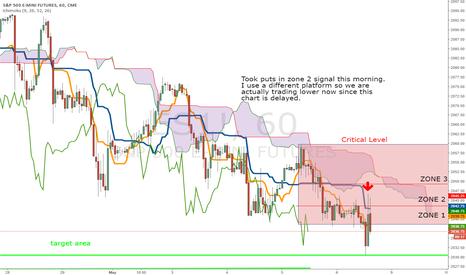 ES1!: Experimental ES chart
