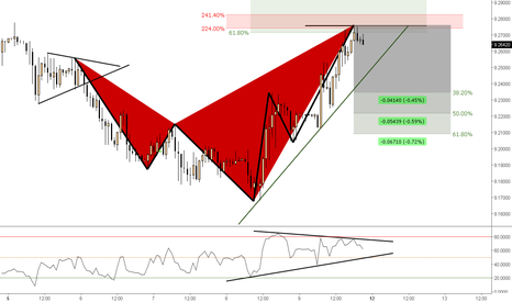 EURNOK: (1h) Bearish Shark @ 224% extension confluence with 618% retrace